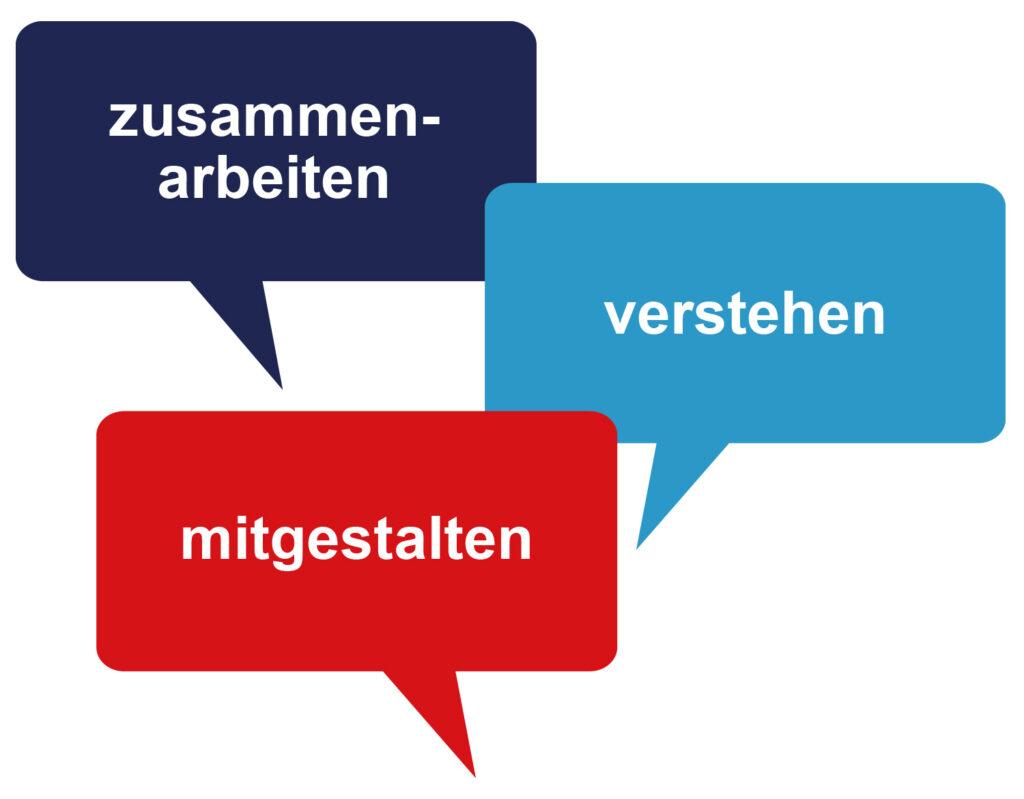 3 Sprechblasen mit Text: zusammenarbeiten, verstehen, mitgestalten